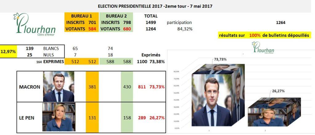 Plourhan resultats confirmés presidentielles 7 mai 2017